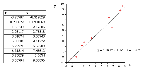 how to find linear regression