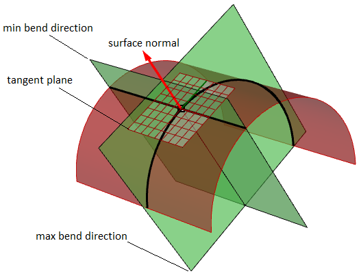 3 Parametric Curves and Surfaces with unset