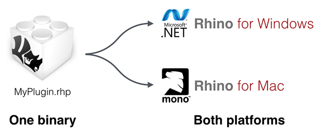 What are Mono & Xamarin? with C#